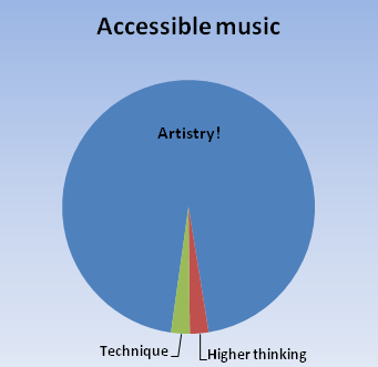 Accessible music promotes artistic expression