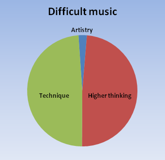 Overly difficult music obstructs artistic expression